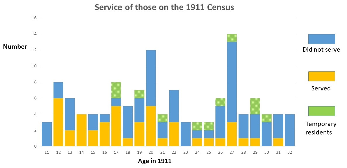Age distribution of males who served